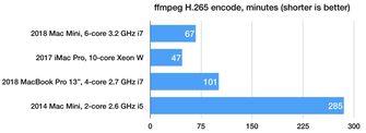 Mac mini 2018 ffmpeg benchmark