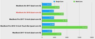 MacBook Air 2018 geekbench benchmarks