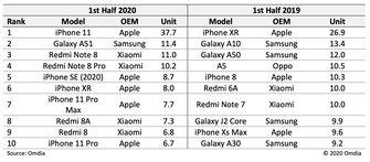 iPhone 11 verscheept
