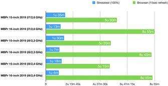 macbook pro 15 inch 16 inch 2019 accu review