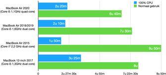 MacBook Air 2020 review - accu