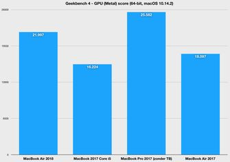 MacBook Air 2018 benchmark gpu