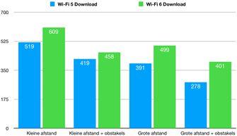 iPhone 11 wi-fi 5 wi-fi 6 download