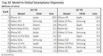 iPhone 11 populairste