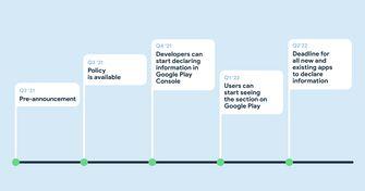 Google Play Store planning