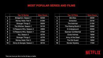 Netflix kijkcijfers