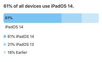 iPad iPadOS 14