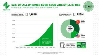 Gebruikte iPhones