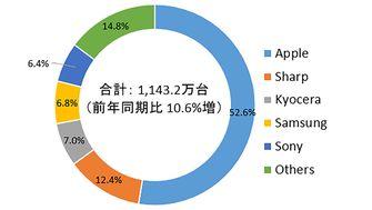 IDC smartphones Apple Japan