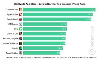 Nummer één apps in de App Store