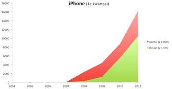 De snelle opmars van de iPhone