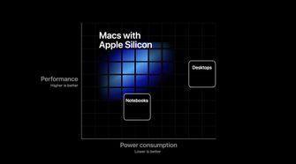 ARM Mac Apple