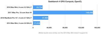 Geekbench 4 GPU Mac mini 2018