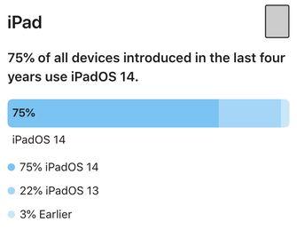 iPadOS 14 iPad